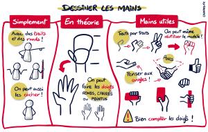 Sketchnote : Dessiner les mains