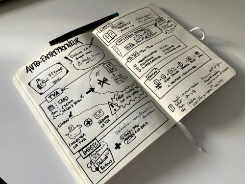 Le sketchnote pour structurer ses idées et les retrouver plus facilement plus tard !