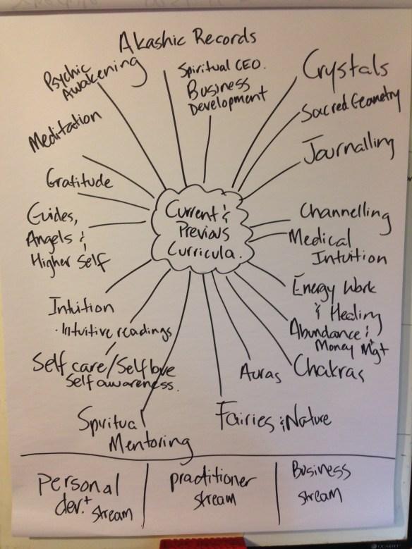 sfs mindmap course areas