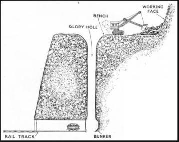 mining glory hole