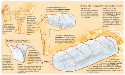 fire-shelters