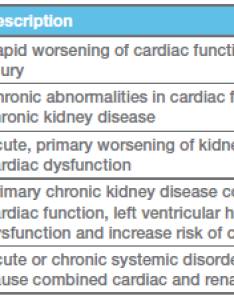 Cardio renal syndrome chart also kidney disease and the cavalier king charles spaniel rh cavalierhealth