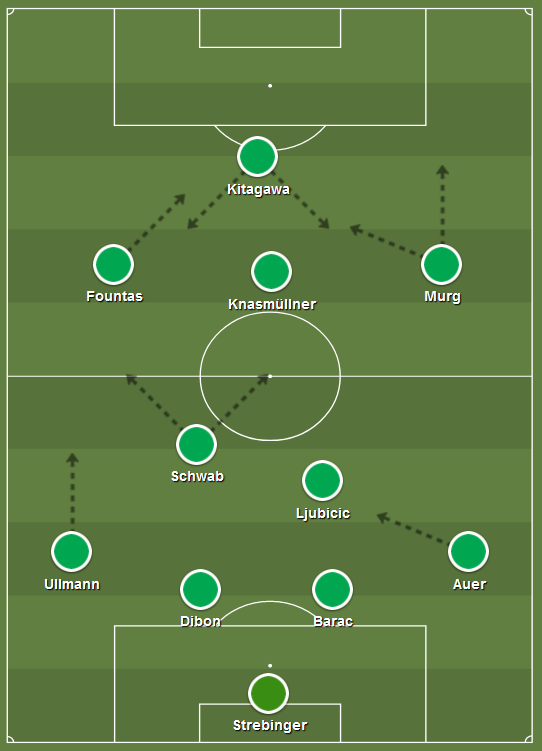 Rapid Wien Taktik Analyse