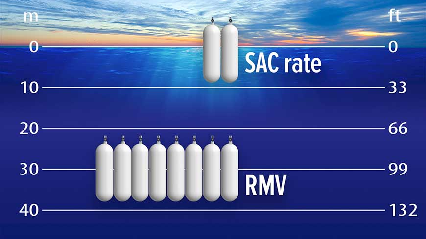SAC rate example