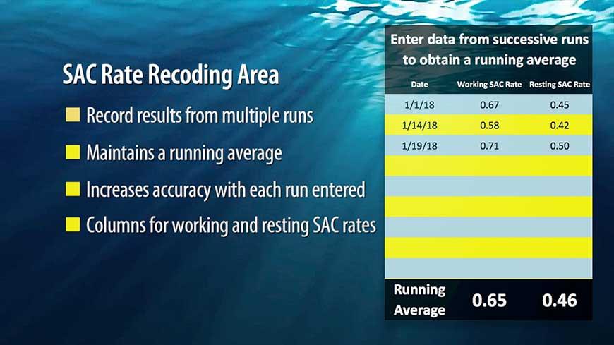 SAC Record