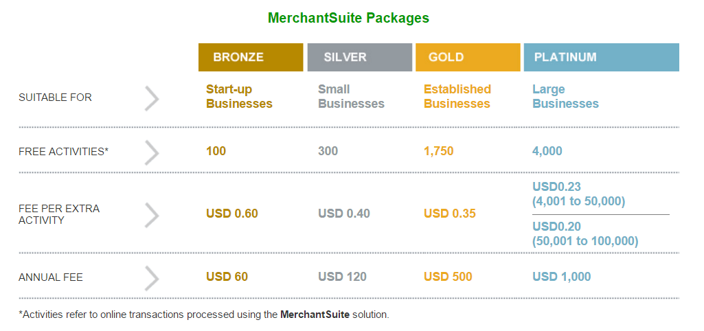 New & Affordable Brunei Online Payment Solution for local