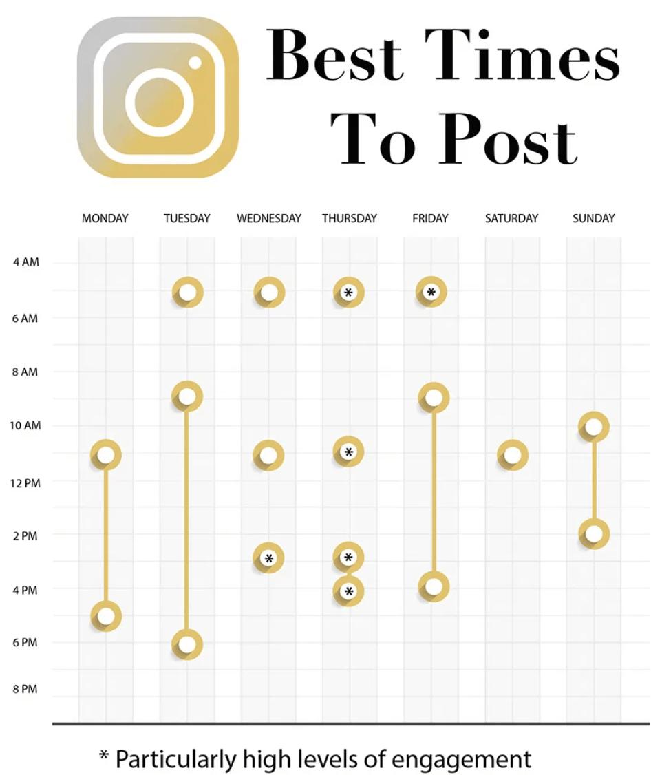 instagram posting schedule