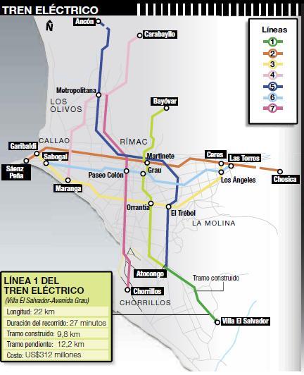 Ilusorio Sistema de Tren eléctrico