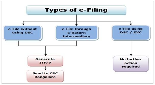 Types of E filing