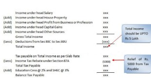 how to claim rebate u/s 87A of Income tax act 1961