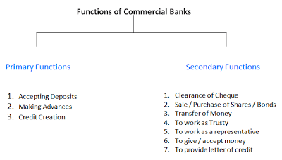 Function-of-Commercial-Banks