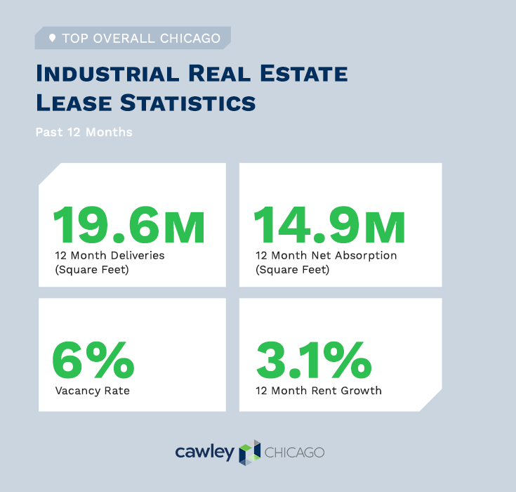 Chicago Industrial Real Estate Summary Q3 2019