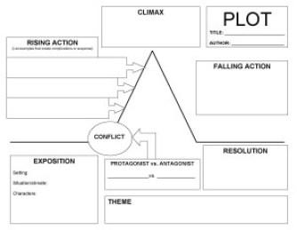 PlotDiagram