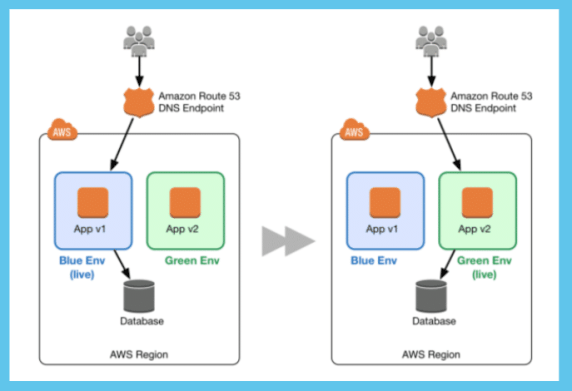 Continuous Delivery Deployment Types: BlueGreen Deployments