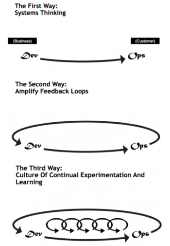 The Three Ways: The Principles Underpinning DevOps