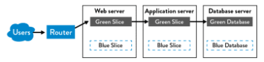 Blue-Green Deployment Patterns