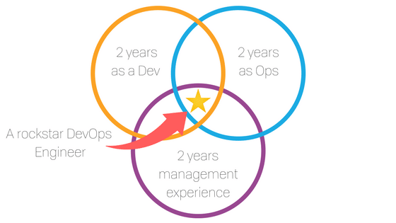 Rockstar DevOps Engineer Venn Diagram
