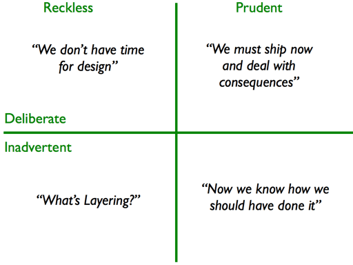 Link to Martin Fowler's Technical Debt Quadrant article