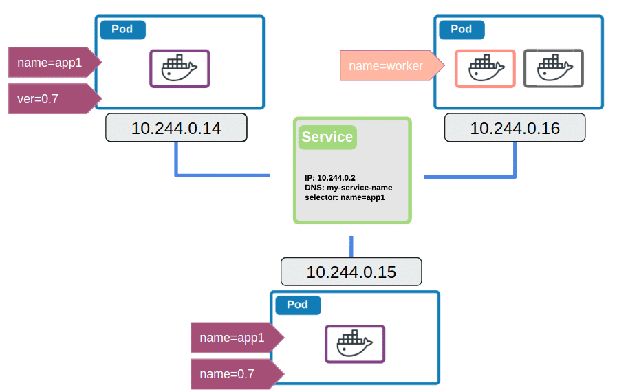 #podtoservicenetworking