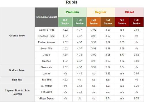 Fuel prices Rubis