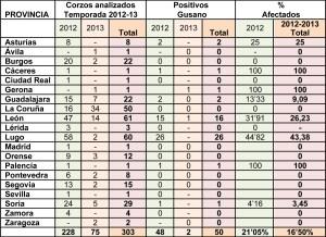 Tabla Nº1. Corzos analizados Junio 2012 a Junio 2013 con porcentaje de positivos al parásito.
