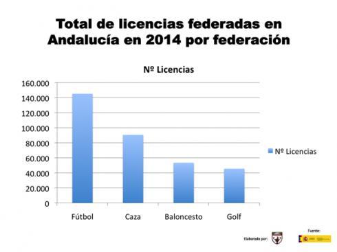 licencias federativas