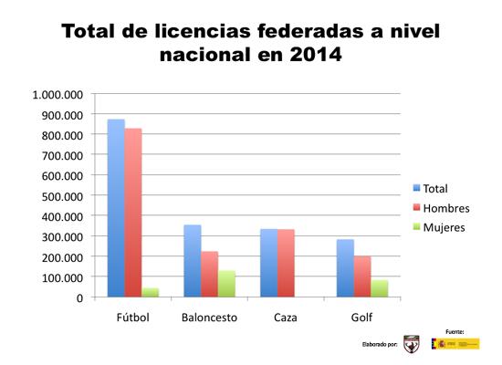 licencias deporte nacionales