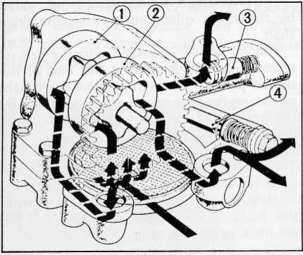 CB750 Lubrication system