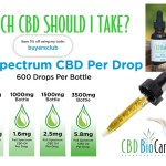 HOW MUCH CBD SHOULD I TAKE | CBD BUYERS CLUB