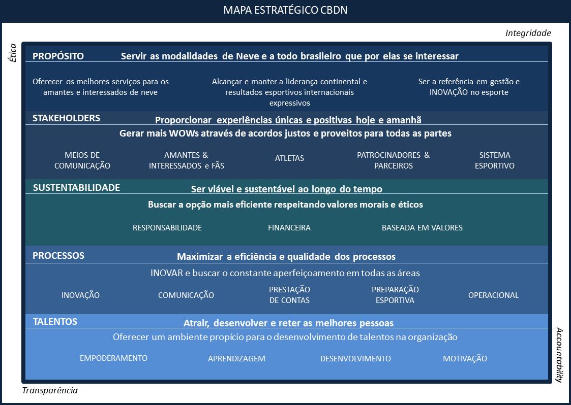 planejamento estratégico mapa estratégico