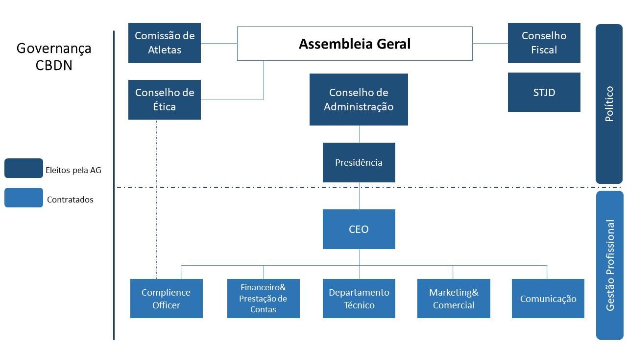 cbdn-organograma