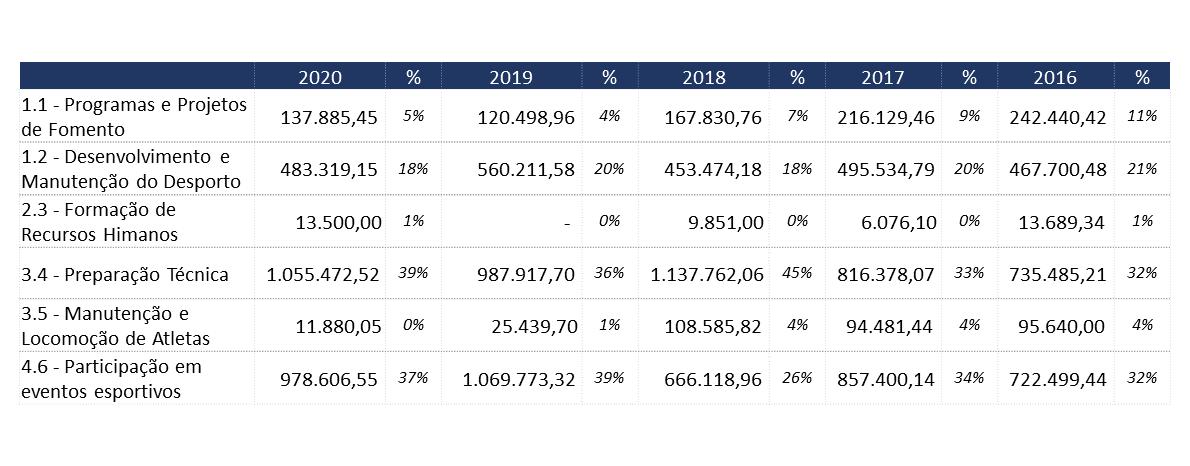 tabela lap 2020
