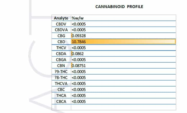 Aire CBD 10% oil test results