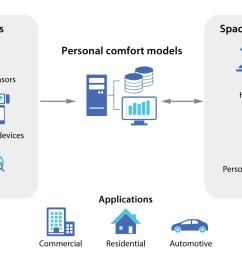 using an internet of things platform to improve comfort prediction center for the built environment [ 1591 x 874 Pixel ]