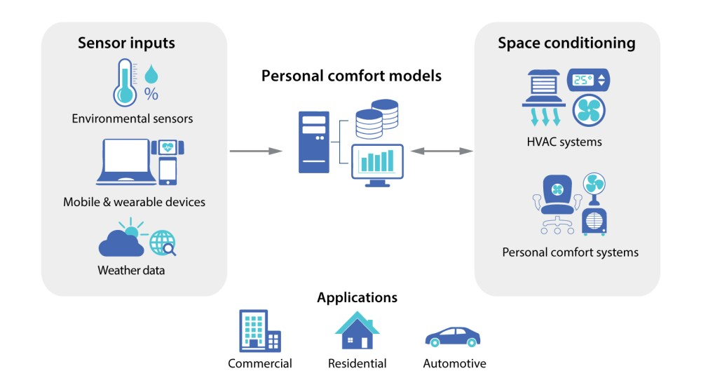 medium resolution of using an internet of things platform to improve comfort prediction center for the built environment