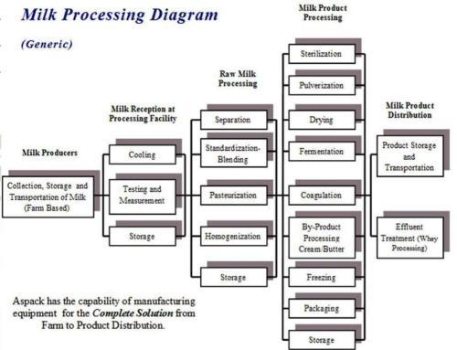 Milk processing Plants | China Bangla Engineers & Consultants Ltd