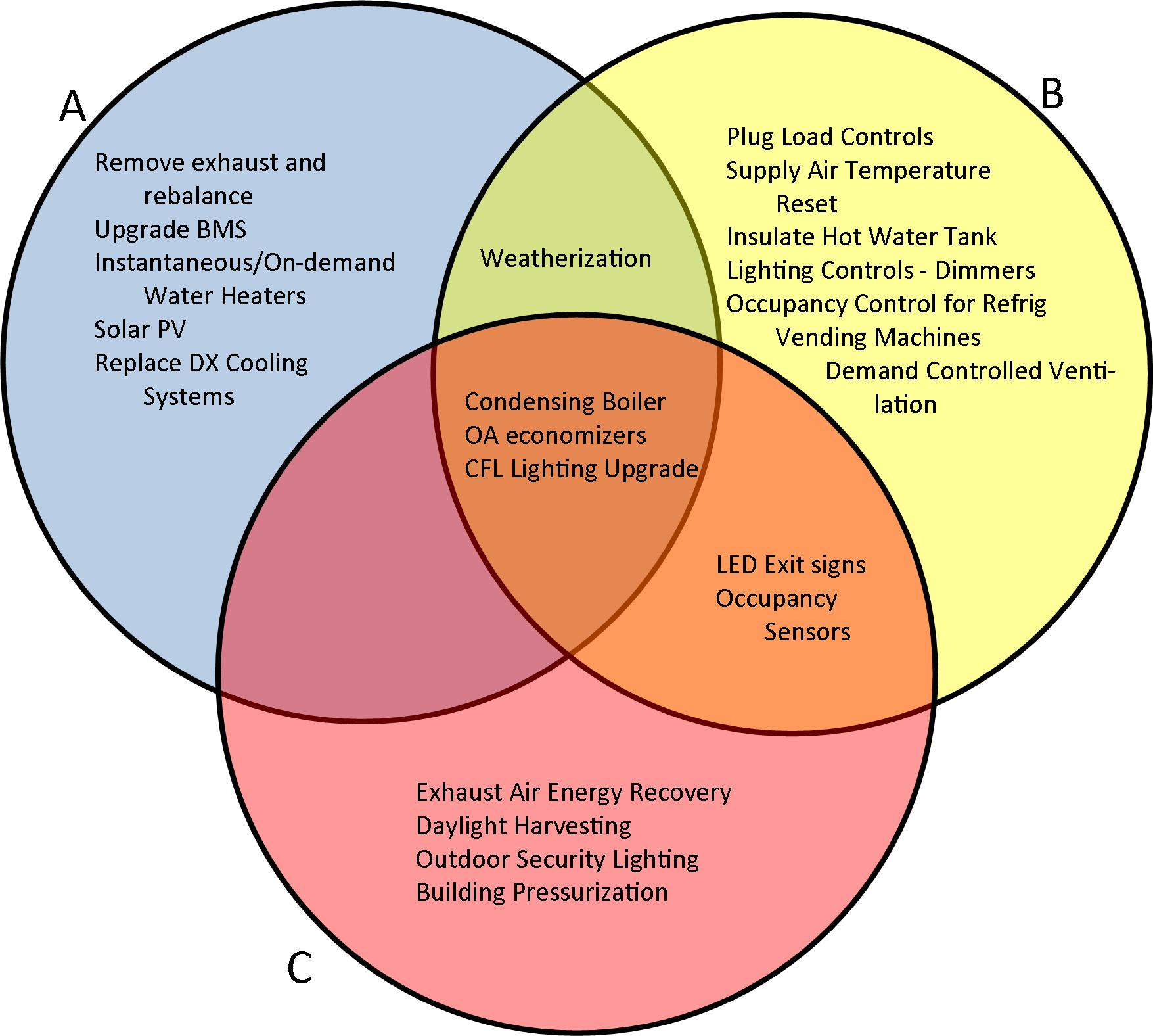 Energy Audit Tool