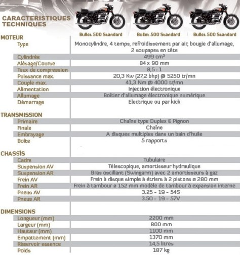 caractéristiques-royal-enfield-bullet-standard Classic Bike Esprit