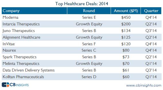 top healthcare deals vc report