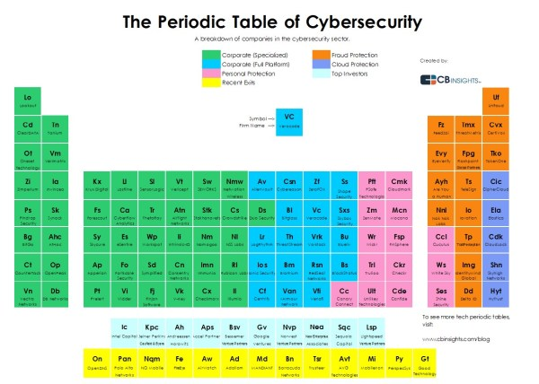 periodic table of cybersecurity