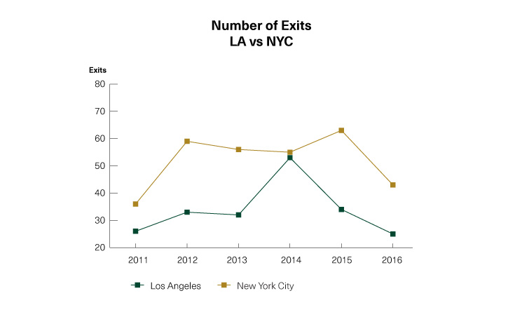 2462-1609-LA-vs-NYC-Line-Graph_NumberOfExits