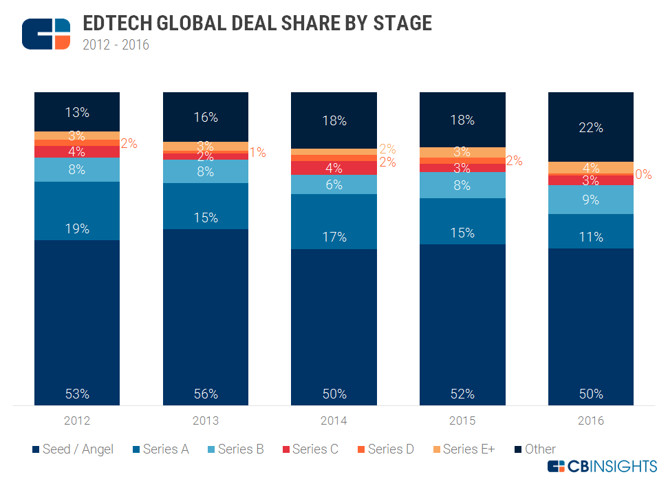 Ed tech deal share by stage chart 2