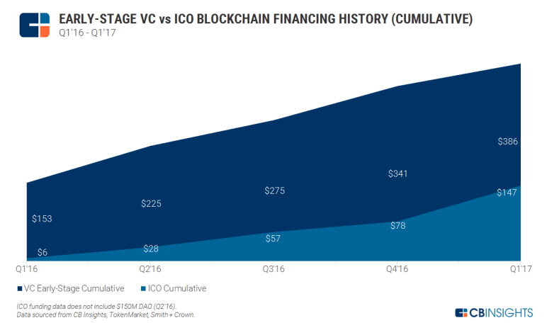 2017.05.12 Early Stage VC vs ICO Blockchain Financing History v4