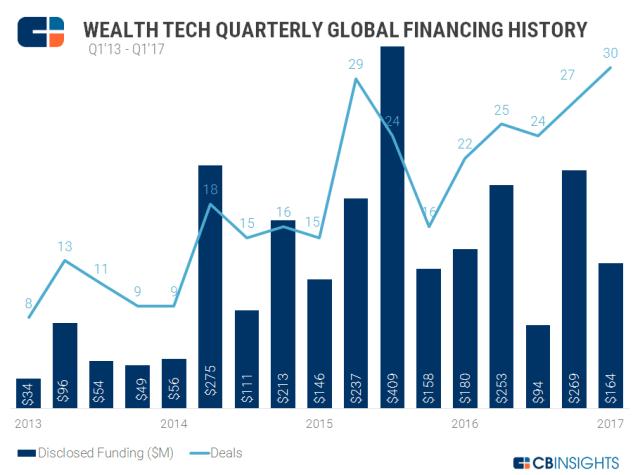 Quarterly Wealth Tech V1