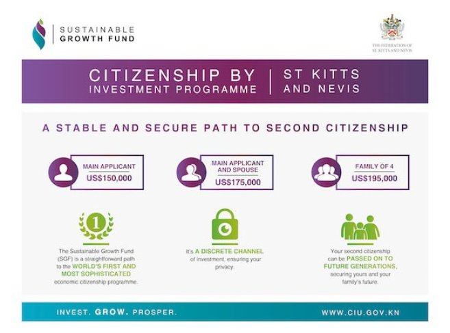 st kitts and nevis official citizenship by investment
