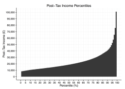 uk_income_percentiles_after_tax