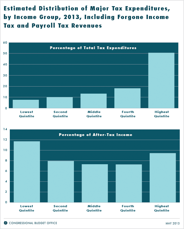 Estimated Distribution of Major Tax Expenditures, by Income Group, 2013, including Forgone Income Tax and Payroll Tax Revenues