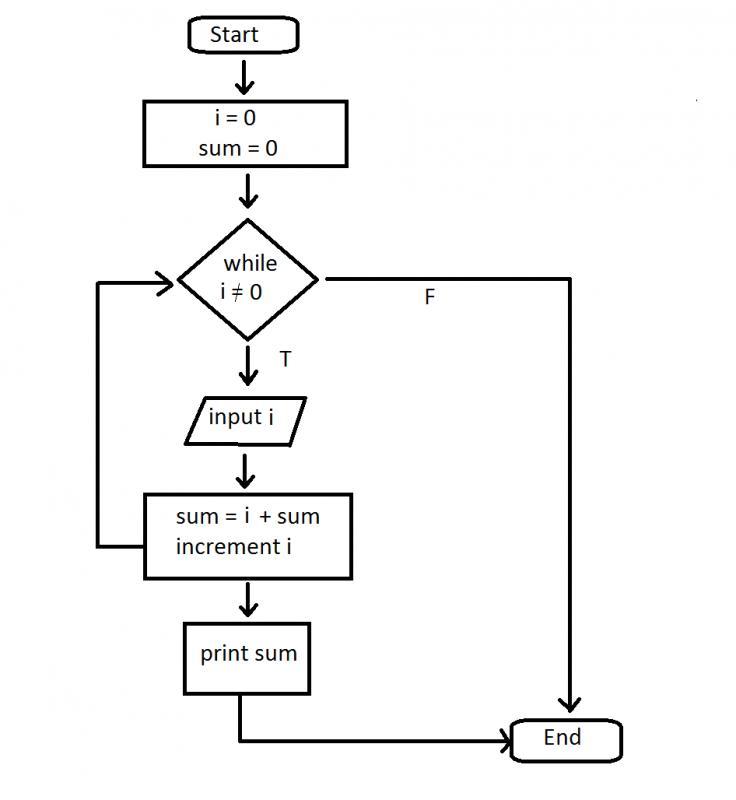 Sum of 5 numbers flowchart