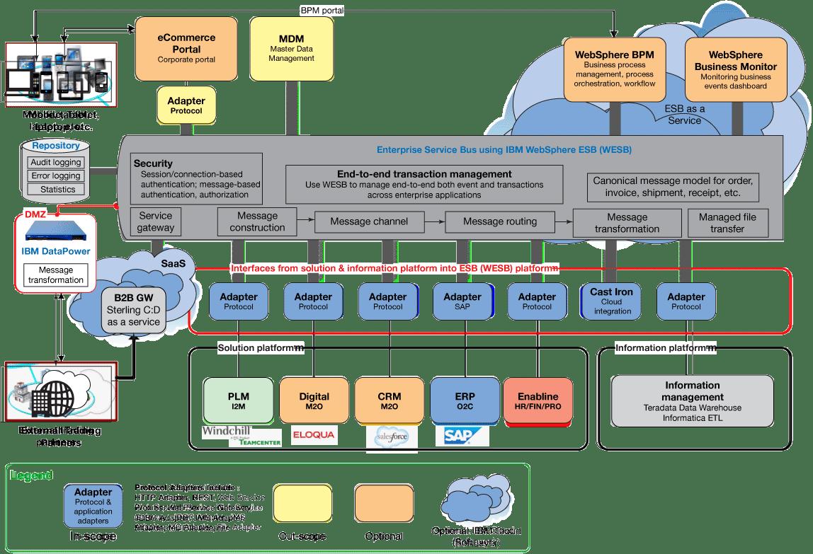 application integration architecture diagram tail light wiring 1990 chevy truck ibm  platform as a service catalin bobeica