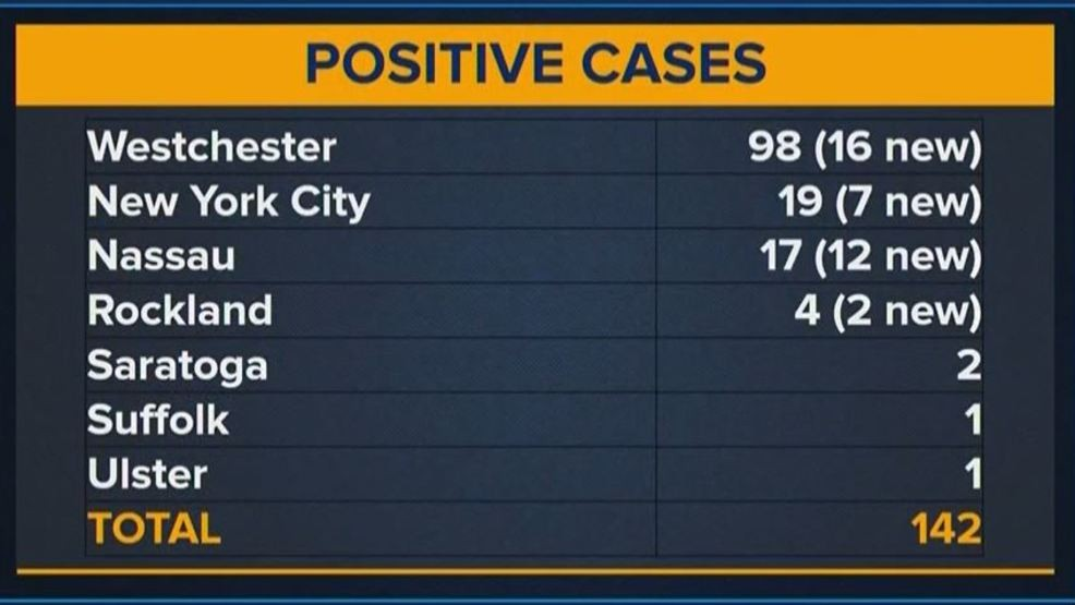 Coronavirus cases hit 142 in New York state, up 35% in day | WRGB